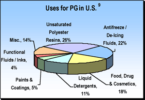 uses of propylene glycol